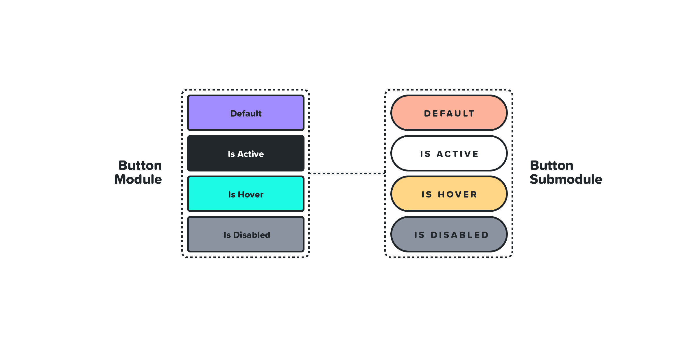 Two groups of buttons linked together as a module and submodule.